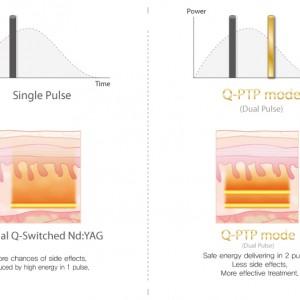 Q-PTP mode 1064nm Laser